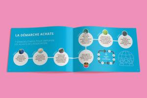 Création d'une brochure de 20 pages pour le AG2R LA MONDIALE - Pages intérieures